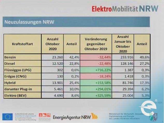 Neuzulassungen in NRW